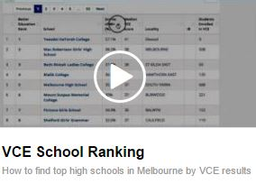 VCE Independent School Ranking - 2018