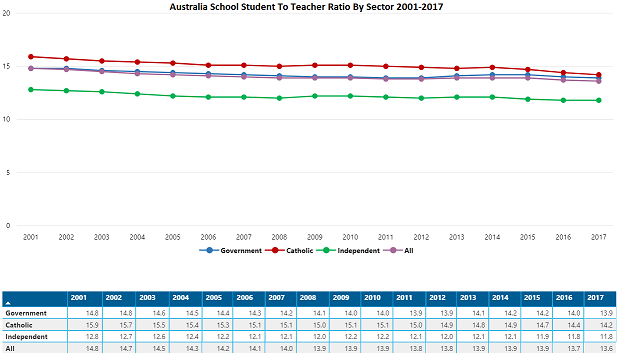Australia school student to teacher ratios by sector 2001-2017