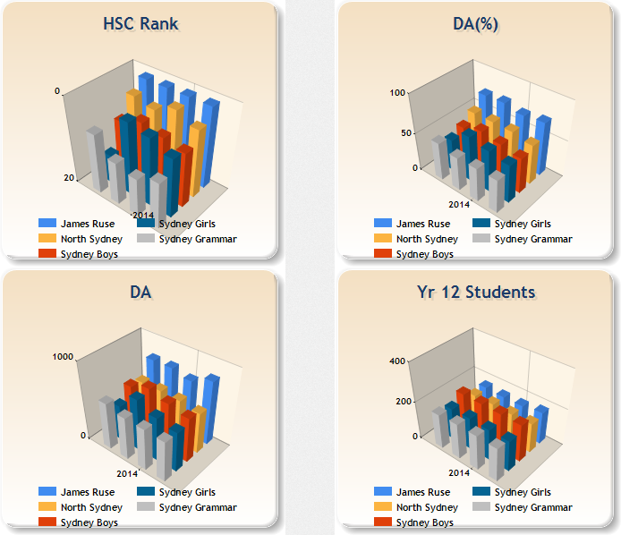 Compare HSC results and trends of up to 5 schools in 3D charts