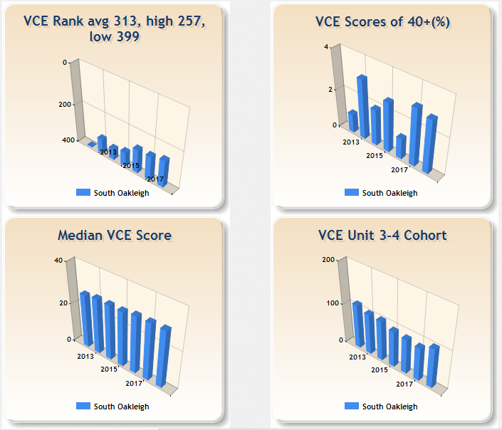 Most improved VCE results 2011-2017