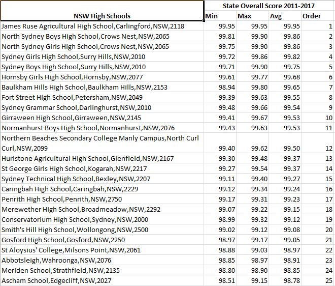 Most consistently performing high schools by State Overall Score in NSW