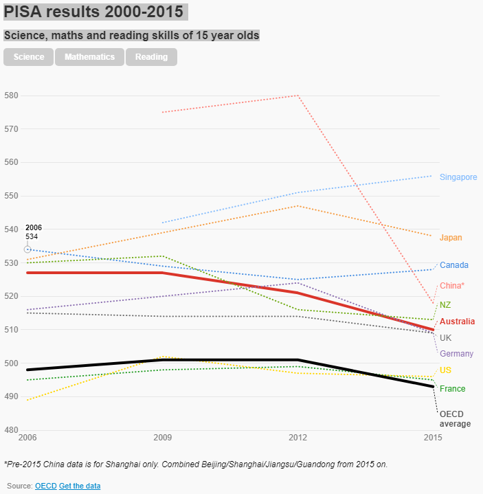 PISA results 2006-2015 Science, maths and reading skills of 15 year olds