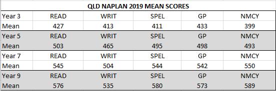 Queensland NAPLAN 2019 mean scores