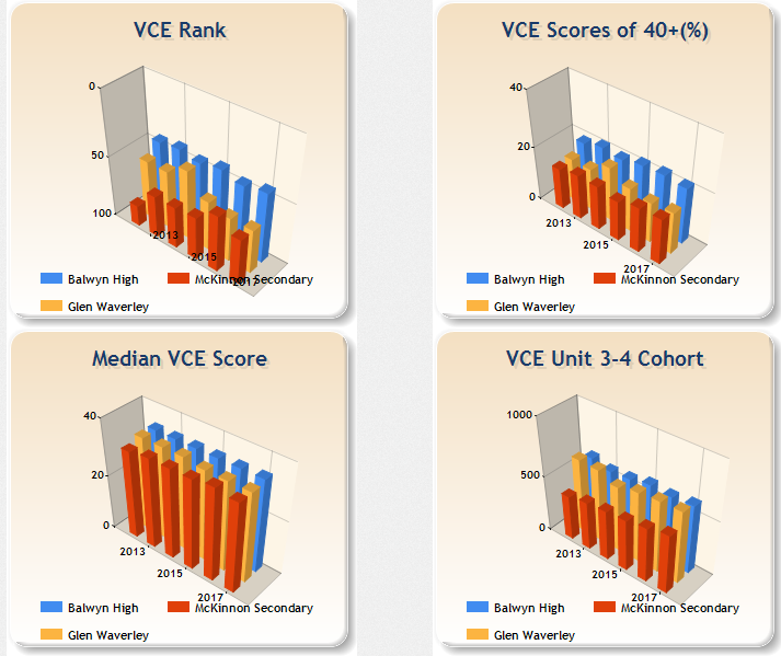 Trend charts - Melbourne Top 3 non-selective public schools by VCE results