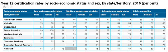 Year 12 certification rates by SES, sex and state