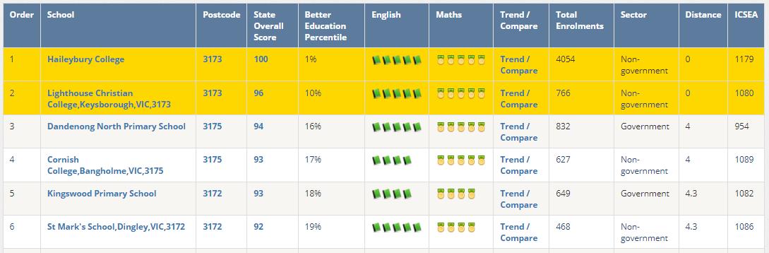 Top primary schools near Keysborough 3173