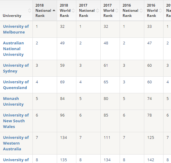 The most comprehensive data table of Australian university national and world historical rankings and trends, big data yet can be filtered or sorted.