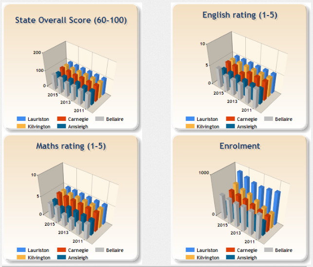 Compare schools and trends with 3D charts